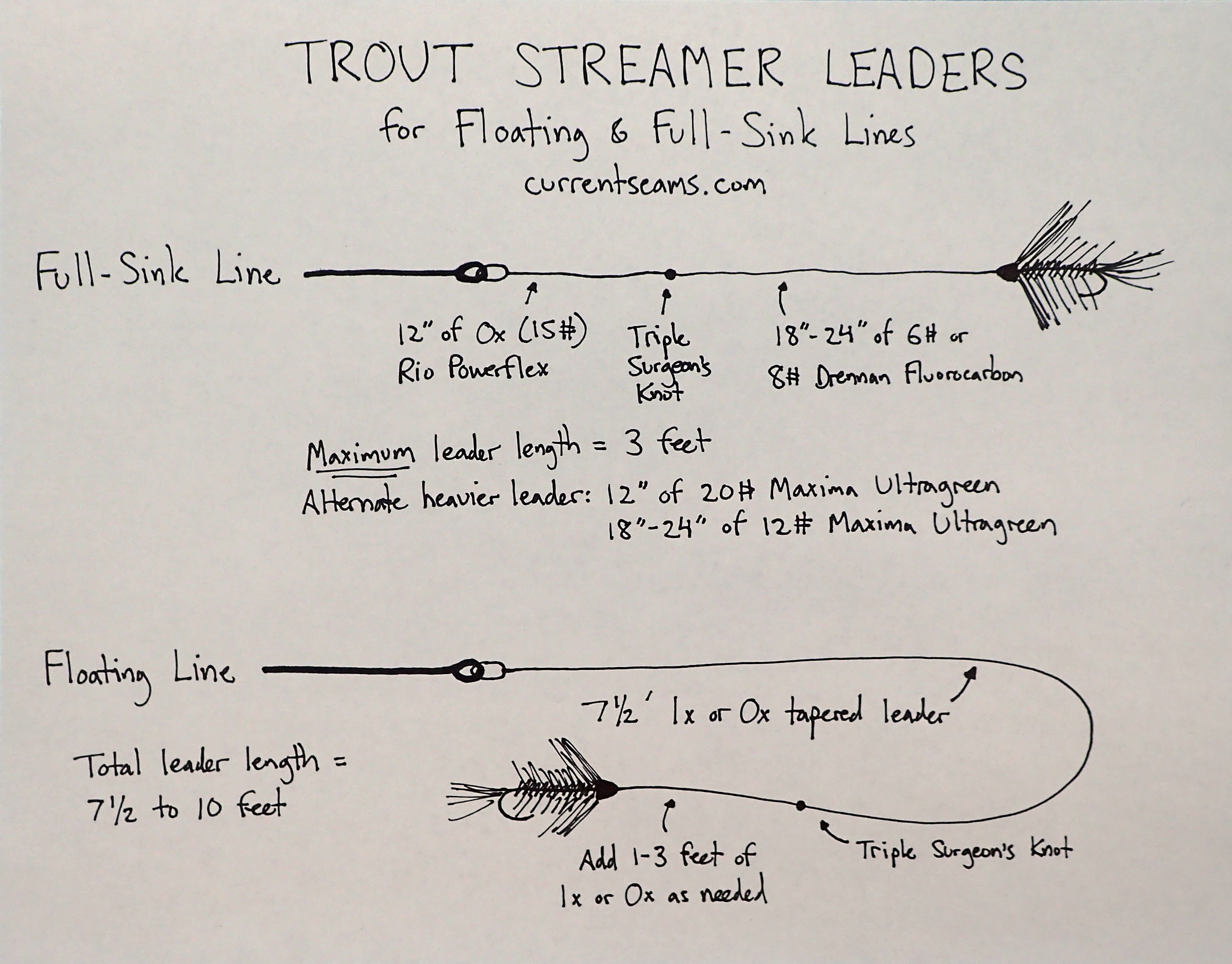 Trout streamer leaders for floating and full sink lines currentseams freerunsca Images